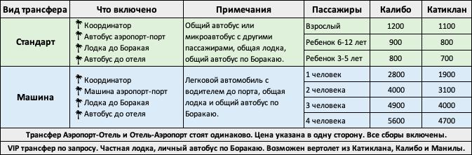 Трансфер Боракай